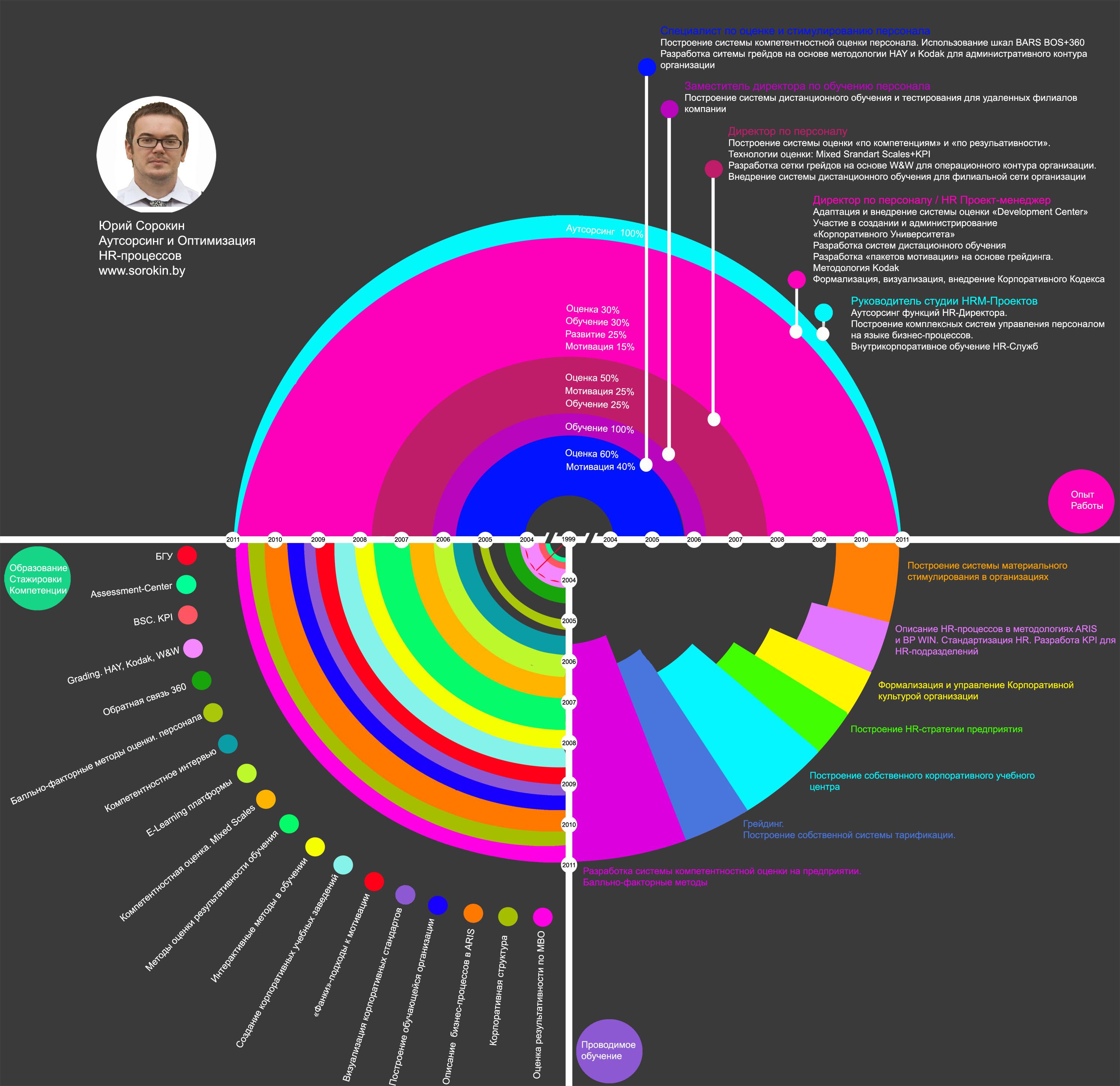 Юрий Сорокин Студия HR Проектов Резюме Инфографика О студии HR ПроектовУправление персоналом Сорокин Юрий HRM HR