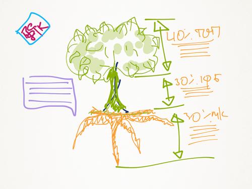 Студия Сорокина проект корпоративная культура БПС Сбербанк5 500x375 Визуализация и упаковка банковской корпоративной культуры. Кейс