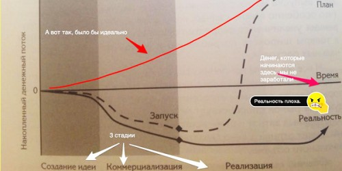 график 500x250 Возврат на инновации / Джеймс П. Эндрю, Гарольд Л. Сиркин